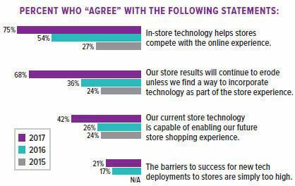 pos tech adoptie statistieken